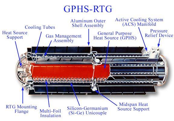 Diagram of an RTG