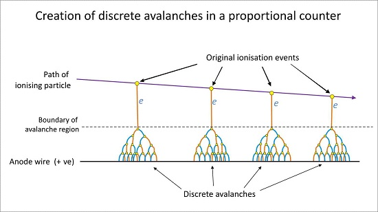 how do geiger counters work creation of discrete avalanches proportional counter