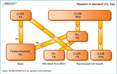 reaction_standard_uo2_fuel
