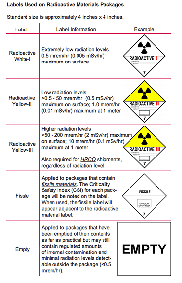 Labels Used on Radioactive Materials Packages