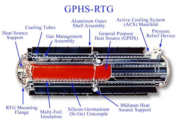 Diagram of an RTG