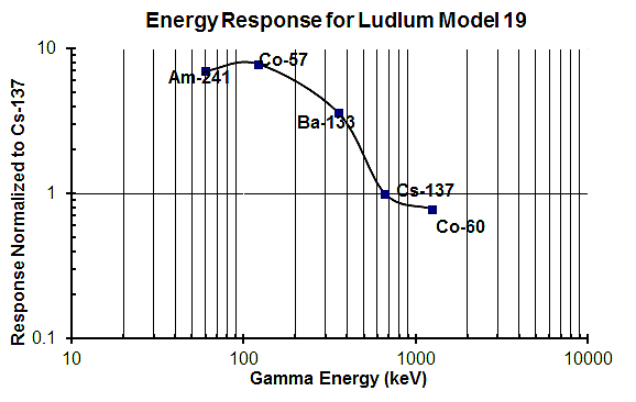 energy_response_for_ludlum_model_19
