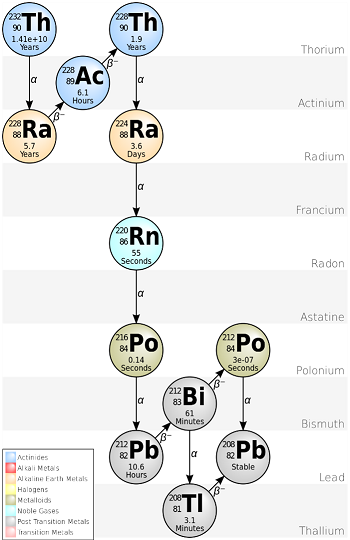 decay chain thorium